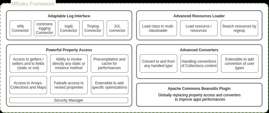 MRules framework global architecture